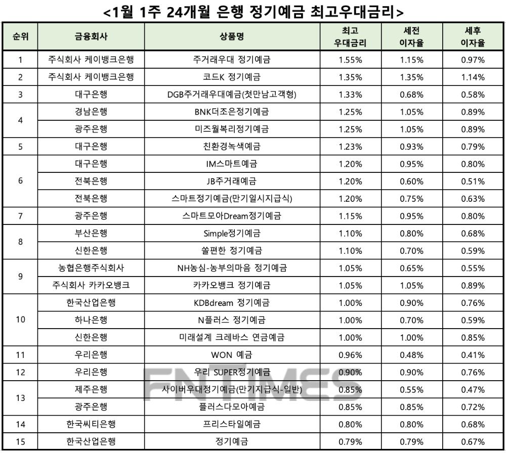 [1월 1주] 은행 정기 예금 (24 개월) 연 1.55 %의 최고 우대 금리… K 뱅크 '주거래 우대 정기 예금'