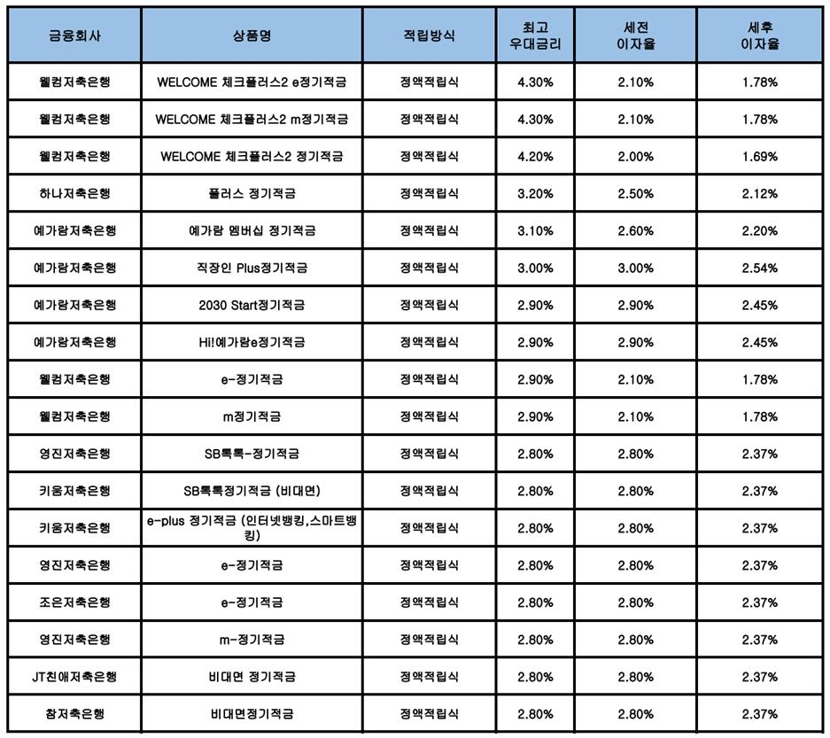 [9월 3주] 저축은행 정기적금(24개월) 최고 연 4.30%…웰컴저축은행 금리 1위